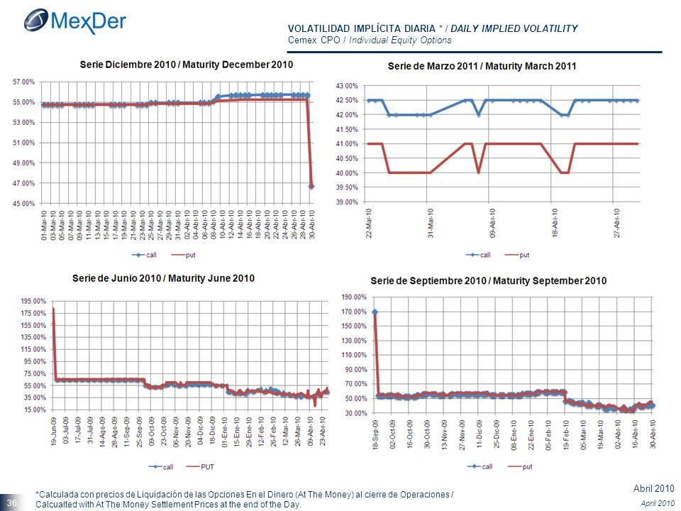Abril 2010 April 2010 36 VOLATILIDAD IMPLÍCITA DIARIA * / DAILY IMPLIED VOLATILITY Cemex CPO / Individual Equity Options *Calculada con precios de Liq