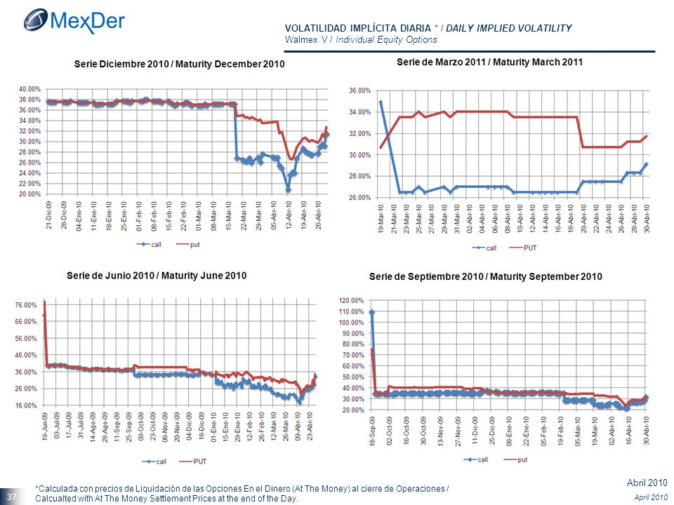 Abril 2010 April 2010 37 VOLATILIDAD IMPLÍCITA DIARIA * / DAILY IMPLIED VOLATILITY Walmex V / Individual Equity Options *Calculada con precios de Liqu