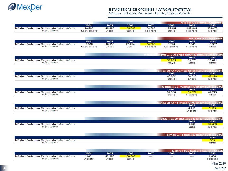 Abril 2010 April 2010 50 ESTADÍSTICAS DE OPCIONES / OPTIONS STATISTICS Máximos Históricos Mensuales / Monthly Trading Records