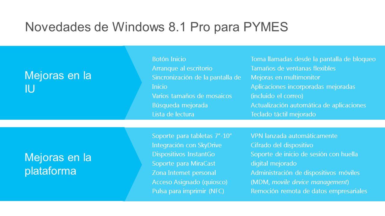 Novedades de Windows 8.1 Pro para PYMES Mejoras en la IU Mejoras en la plataforma Botón Inicio Arranque al escritorio Sincronización de la pantalla de Inicio Varios tamaños de mosaicos Búsqueda mejorada Lista de lectura Toma llamadas desde la pantalla de bloqueo Tamaños de ventanas flexibles Mejoras en multimonitor Aplicaciones incorporadas mejoradas (incluido el correo) Actualización automática de aplicaciones Teclado táctil mejorado VPN lanzada automáticamente Cifrado del dispositivo Soporte de inicio de sesión con huella digital mejorado Administración de dispositivos móviles (MDM, movile device management) Remoción remota de datos empresariales Soporte para tabletas 7-10 Integración con SkyDrive Dispositivos InstantGo Soporte para MiraCast Zona Internet personal Acceso Asignado (quiosco) Pulsa para imprimir (NFC)