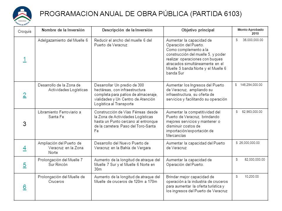 Croquis Nombre de la InversiónDescripción de la InversiónObjetivo principal Monto Aprobado 2010 1 Adelgazamiento del Muelle 6Reducir el ancho del muelle 6 del Puerto de Veracruz Aumentar la capacidad de Operación del Puerto.
