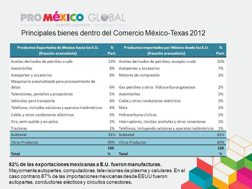 Principales bienes dentro del Comercio México-Texas 2012 Productos Exportados de Mexico hacia los E.U. (fracción arancelaria) % Part. Productos import
