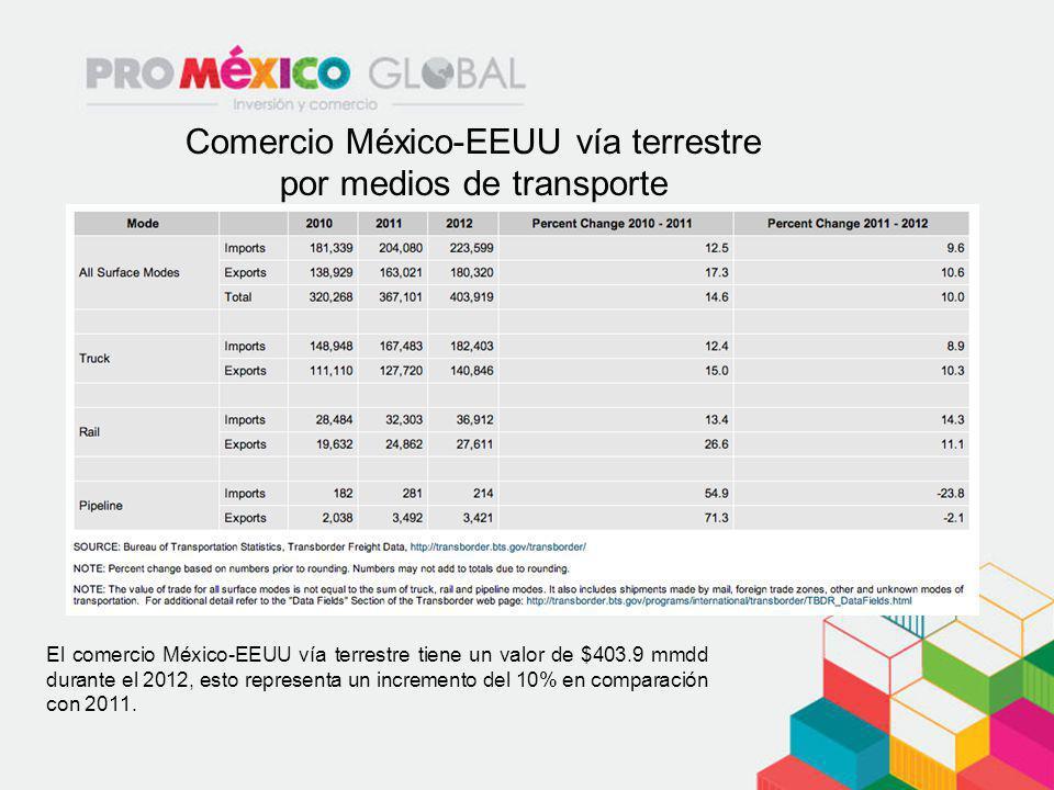 Comercio México-EEUU vía terrestre por medios de transporte El comercio México-EEUU vía terrestre tiene un valor de $403.9 mmdd durante el 2012, esto
