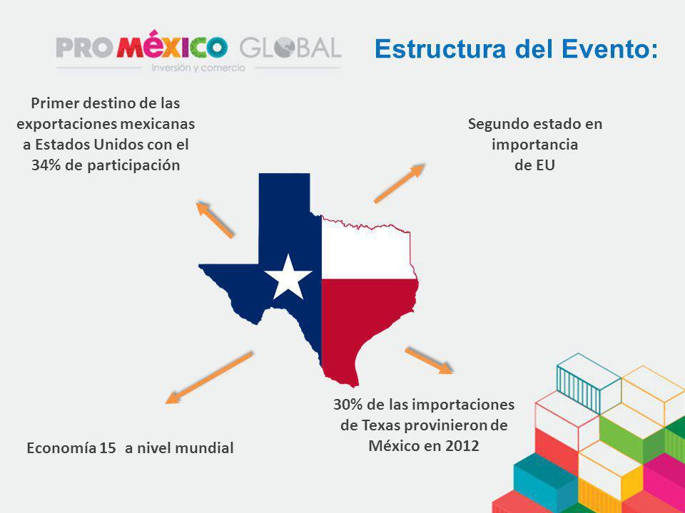 Estructura del Evento: Primer destino de las exportaciones mexicanas a Estados Unidos con el 34% de participación Segundo estado en importancia de EU