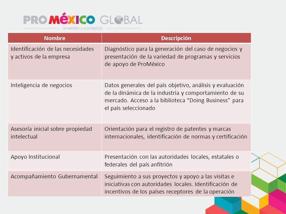 NombreDescripción Identificación de las necesidades y activos de la empresa Diagnóstico para la generación del caso de negocios y presentación de la v