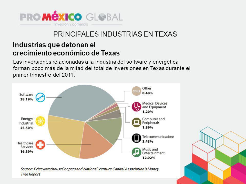 PRINCIPALES INDUSTRIAS EN TEXAS Industrias que detonan el crecimiento económico de Texas Las inversiones relacionadas a la industria del software y en