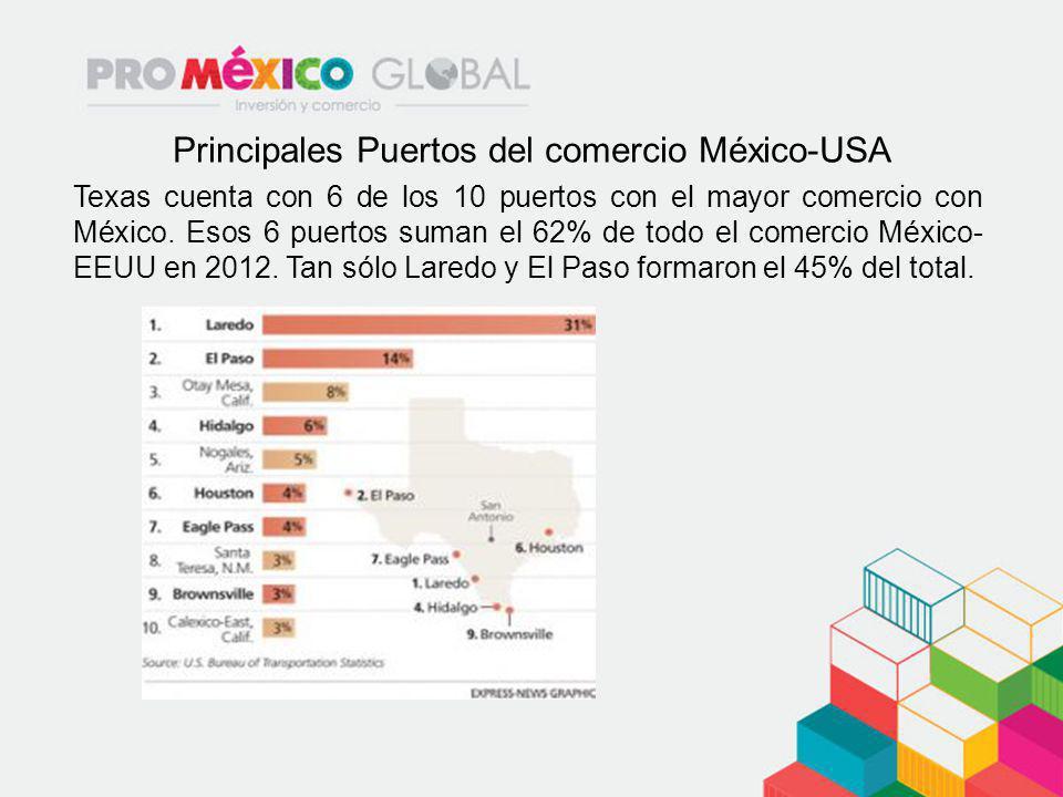 Principales Puertos del comercio México-USA Texas cuenta con 6 de los 10 puertos con el mayor comercio con México. Esos 6 puertos suman el 62% de todo