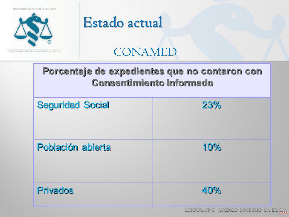 Estado actual Seguridad Social 23% Población abierta 10% Privados40% CONAMED Porcentaje de expedientes que no contaron con Consentimiento Informado