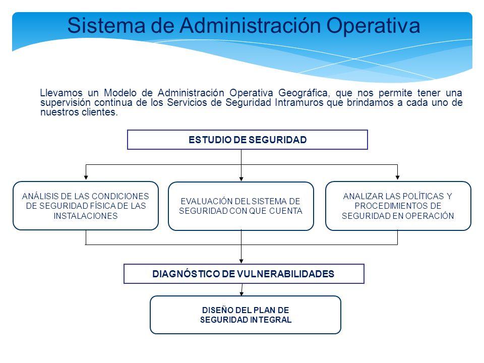 Sistema de Administración Operativa Llevamos un Modelo de Administración Operativa Geográfica, que nos permite tener una supervisión continua de los S