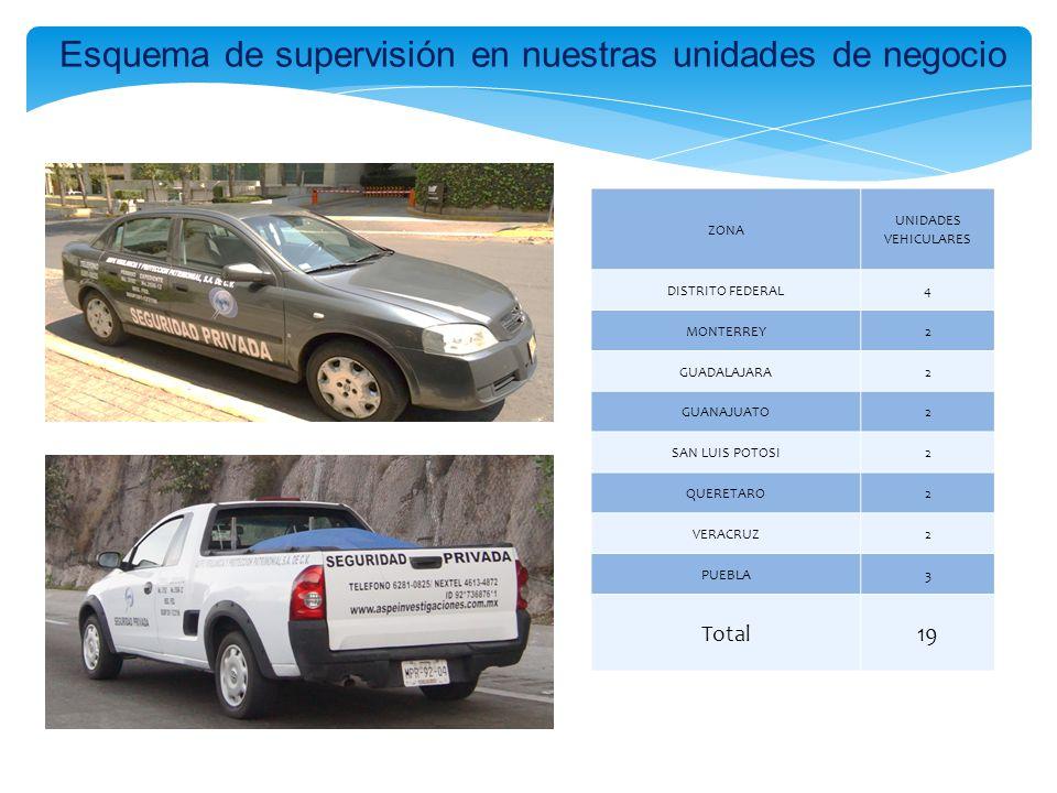 Esquema de supervisión en nuestras unidades de negocio ZONA UNIDADES VEHICULARES DISTRITO FEDERAL4 MONTERREY2 GUADALAJARA2 GUANAJUATO2 SAN LUIS POTOSI