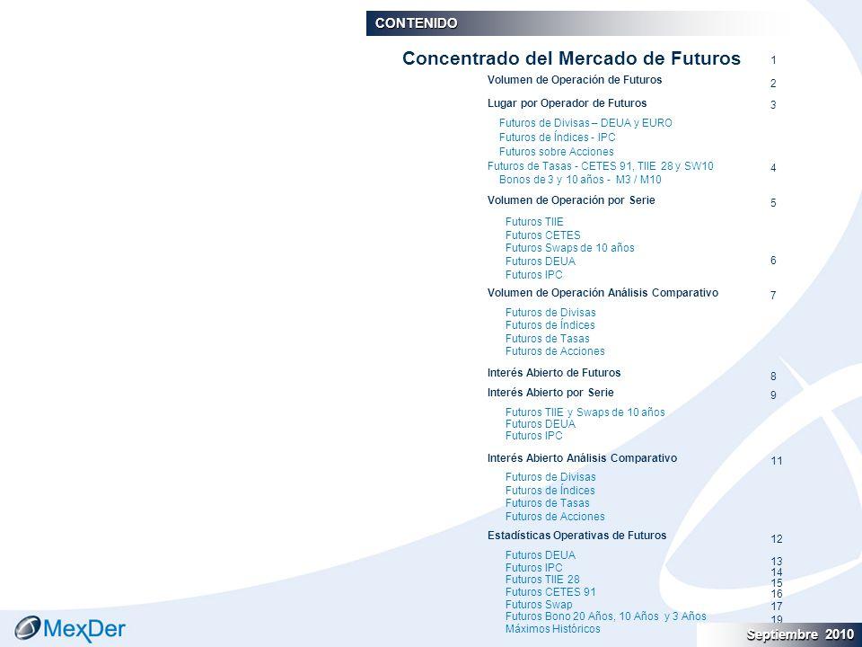 Septiembre 2010 September 2010 CONTENIDO Volumen de Operación de Futuros Lugar por Operador de Futuros Futuros de Divisas – DEUA y EURO Futuros de Índ