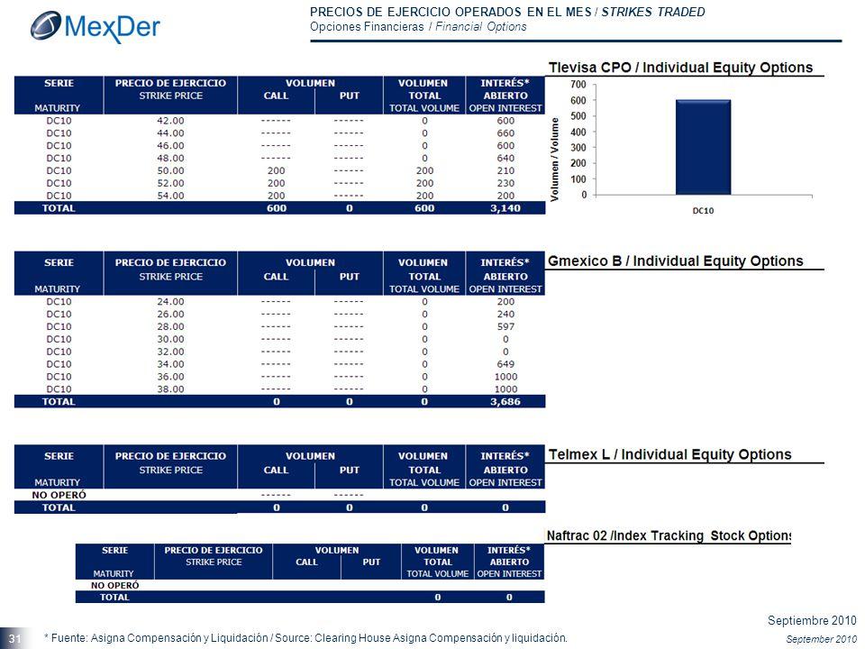 Septiembre 2010 September 2010 31 PRECIOS DE EJERCICIO OPERADOS EN EL MES / STRIKES TRADED Opciones Financieras / Financial Options * Fuente: Asigna C
