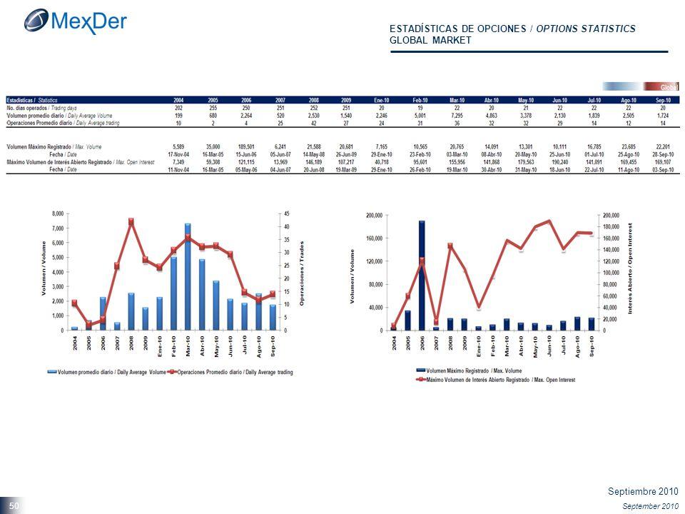 Septiembre 2010 September 2010 50 ESTADÍSTICAS DE OPCIONES / OPTIONS STATISTICS GLOBAL MARKET