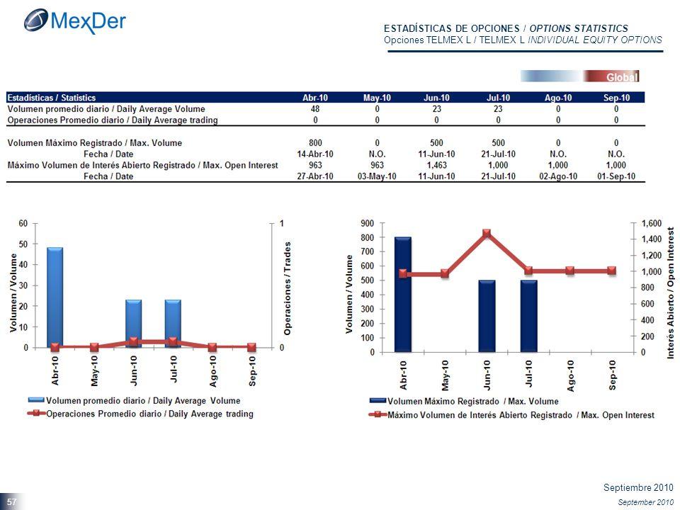 Septiembre 2010 September 2010 57 ESTADÍSTICAS DE OPCIONES / OPTIONS STATISTICS Opciones TELMEX L / TELMEX L INDIVIDUAL EQUITY OPTIONS