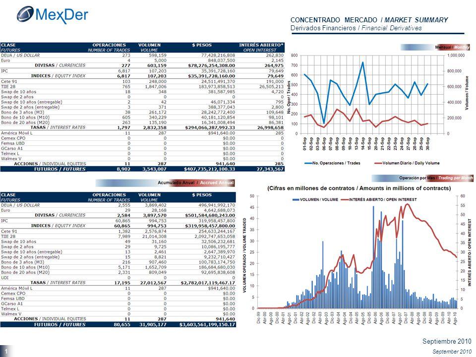 Septiembre 2010 September 2010 22 ESTADÍSTICAS DE FUTUROS / FUTURES STATISTICS Máximos Históricos / Trading Records
