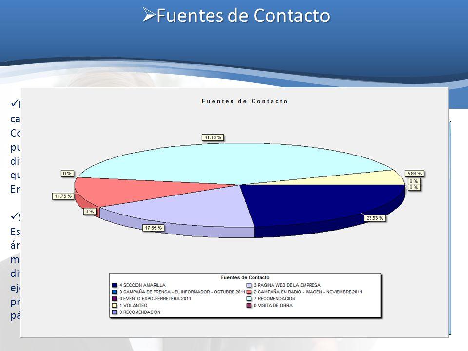 Fuentes de Contacto Fuentes de Contacto El Sistema cuenta con un catálogo de Fuentes de Contacto mediante el cual se pueden capturar los diferentes me