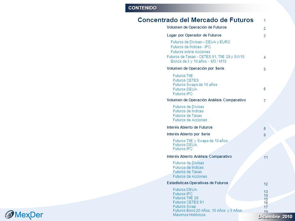 Diciembre 2010 December 2010 CONTENIDO Volumen de Operación de Futuros Lugar por Operador de Futuros Futuros de Divisas – DEUA y EURO Futuros de Índices - IPC Futuros sobre Acciones Futuros de Tasas - CETES 91, TIIE 28 y SW10 Bonos de 3 y 10 años - M3 / M10 Volumen de Operación por Serie Futuros TIIE Futuros CETES Futuros Swaps de 10 años Futuros DEUA Futuros IPC Volumen de Operación Análisis Comparativo Futuros de Divisas Futuros de Índices Futuros de Tasas Futuros de Acciones Interés Abierto de Futuros Interés Abierto por Serie Futuros TIIE y Swaps de 10 años Futuros DEUA Futuros IPC Interés Abierto Análisis Comparativo Futuros de Divisas Futuros de Índices Futuros de Tasas Futuros de Acciones Estadísticas Operativas de Futuros Futuros DEUA Futuros IPC Futuros TIIE 28 Futuros CETES 91 Futuros Swap Futuros Bono 20 Años, 10 Años y 3 Años Máximos Históricos Concentrado del Mercado de Futuros 1 2 3 4 5 6 7 8 9 11 12 13 14 15 16 17 19 Diciembre 2010