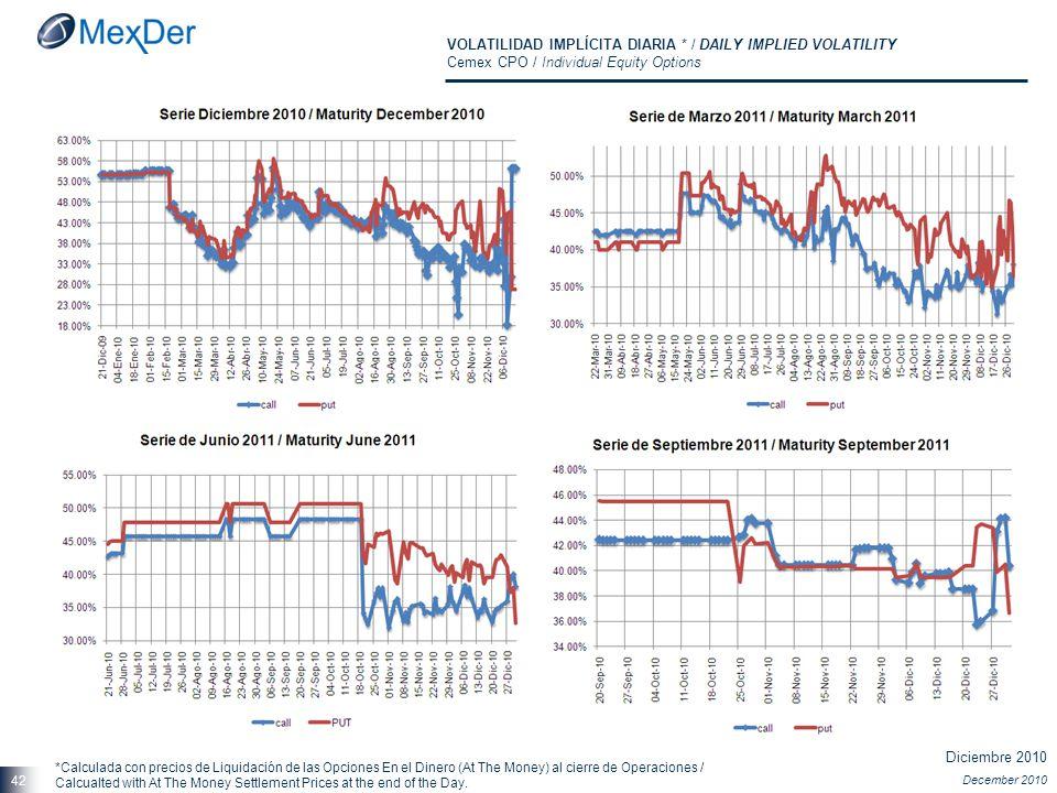 Diciembre 2010 December 2010 42 VOLATILIDAD IMPLÍCITA DIARIA * / DAILY IMPLIED VOLATILITY Cemex CPO / Individual Equity Options *Calculada con precios