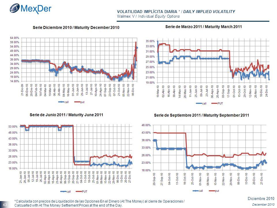 Diciembre 2010 December 2010 43 VOLATILIDAD IMPLÍCITA DIARIA * / DAILY IMPLIED VOLATILITY Walmex V / Individual Equity Options *Calculada con precios