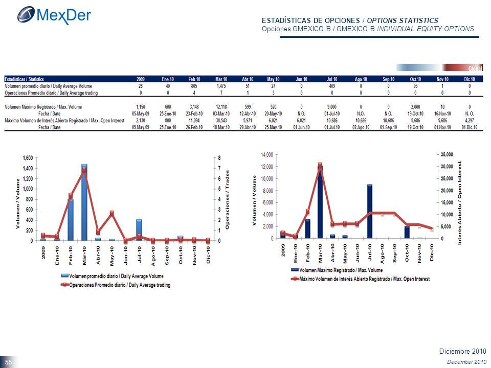 Diciembre 2010 December 2010 55 ESTADÍSTICAS DE OPCIONES / OPTIONS STATISTICS Opciones GMEXICO B / GMEXICO B INDIVIDUAL EQUITY OPTIONS