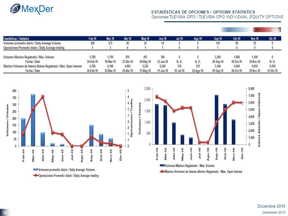 Diciembre 2010 December 2010 56 ESTADÍSTICAS DE OPCIONES / OPTIONS STATISTICS Opciones TLEVISA CPO / TLEVISA CPO INDIVIDUAL EQUITY OPTIONS