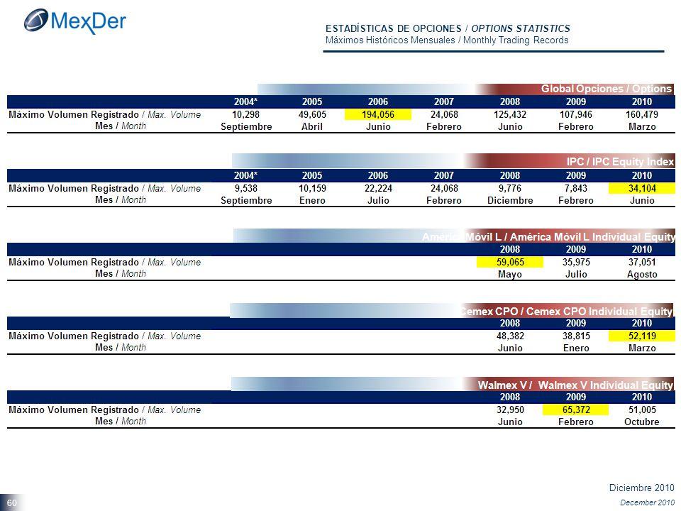 Diciembre 2010 December 2010 60 ESTADÍSTICAS DE OPCIONES / OPTIONS STATISTICS Máximos Históricos Mensuales / Monthly Trading Records