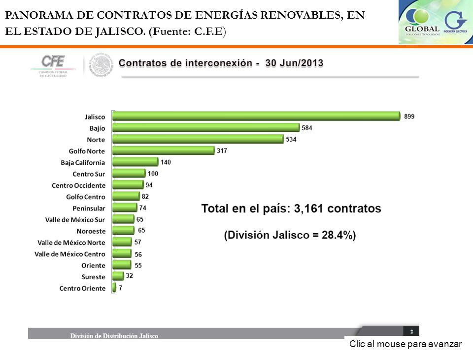PANORAMA DE CONTRATOS DE ENERGÍAS RENOVABLES, EN EL ESTADO DE JALISCO.