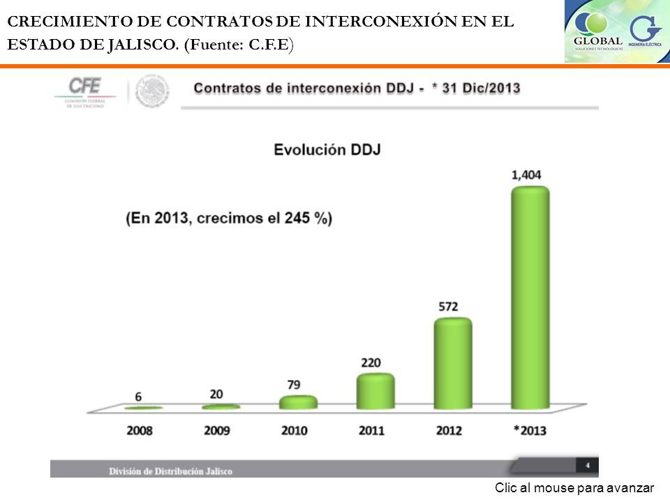 PANORAMA DE CONTRATOS DE ENERGÍAS RENOVABLES, EN EL ESTADO DE JALISCO. (Fuente: C.F.E ) Clic al mouse para avanzar