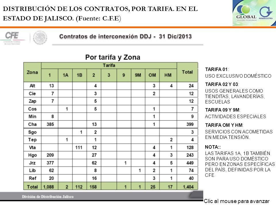CRECIMIENTO DE CONTRATOS DE INTERCONEXIÓN EN EL ESTADO DE JALISCO. (Fuente: C.F.E ) Clic al mouse para avanzar