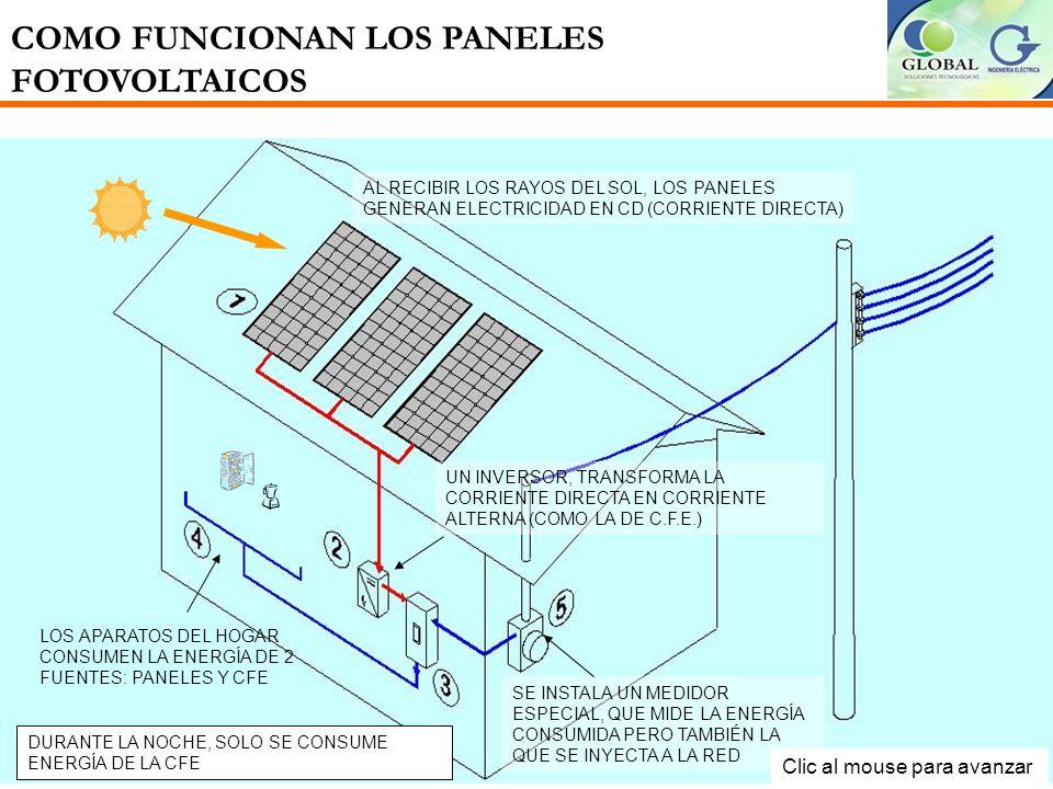 COMO FUNCIONAN LOS PANELES FOTOVOLTAICOS AL RECIBIR LOS RAYOS DEL SOL, LOS PANELES GENERAN ELECTRICIDAD EN CD (CORRIENTE DIRECTA) UN INVERSOR, TRANSFORMA LA CORRIENTE DIRECTA EN CORRIENTE ALTERNA (COMO LA DE C.F.E.) LOS APARATOS DEL HOGAR CONSUMEN LA ENERGÍA DE 2 FUENTES: PANELES Y CFE SE INSTALA UN MEDIDOR ESPECIAL, QUE MIDE LA ENERGÍA CONSUMIDA PERO TAMBIÉN LA QUE SE INYECTA A LA RED DURANTE LA NOCHE, SOLO SE CONSUME ENERGÍA DE LA CFE Clic al mouse para avanzar