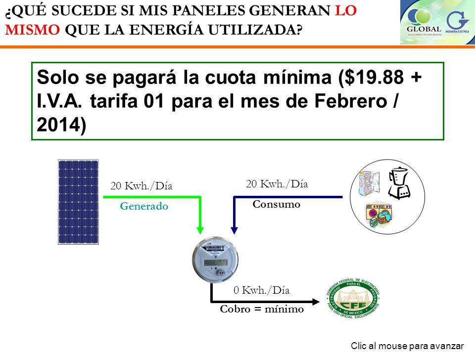 Solo se pagará la diferencia existente entre la energía consumida menos la generada por el arreglo fotovoltaico. 20 Kwh./Día Consumo 5 Kwh./Día Cobrad