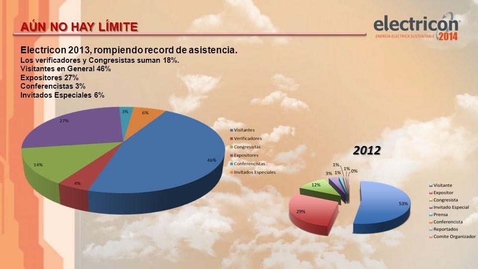 Electricon 2013, rompiendo record de asistencia. Los verificadores y Congresistas suman 18%.