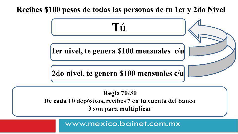 1er nivel, te genera $100 mensuales c/u Tú Recibes $100 pesos de todas las personas de tu 1er y 2do Nivel 2do nivel, te genera $100 mensuales c/u Regla 70/30 De cada 10 depósitos, recibes 7 en tu cuenta del banco 3 son para multiplicar