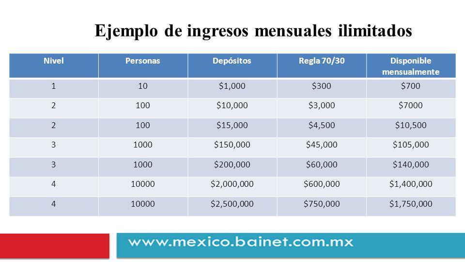 Ejemplo de ingresos mensuales ilimitados NivelPersonasDepósitosRegla 70/30Disponible mensualmente 110$1,000$300$700 2100$10,000$3,000$7000 2100$15,000$4,500$10,500 31000$150,000$45,000$105,000 31000$200,000$60,000$140,000 410000$2,000,000$600,000$1,400,000 410000$2,500,000$750,000$1,750,000