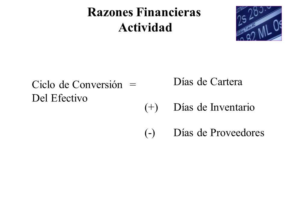 Razones Financieras Actividad Ciclo de Conversión = Del Efectivo Días de Cartera (+) Días de Inventario (-) Días de Proveedores