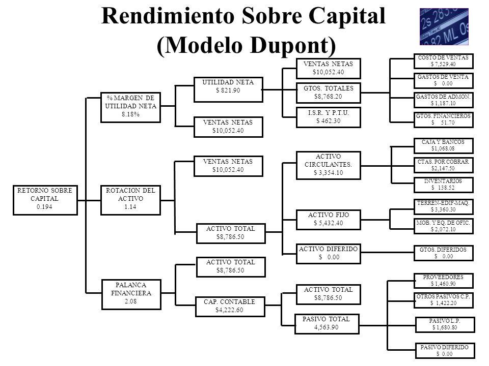 Rendimiento Sobre Capital (Modelo Dupont) COSTO DE VENTAS $ 7,529.40 GASTOS DE VENTA $ 0.00 GASTOS DE ADMON. $ 1,187.10 GTOS. FINANCIEROS $ 51.70 CAJA