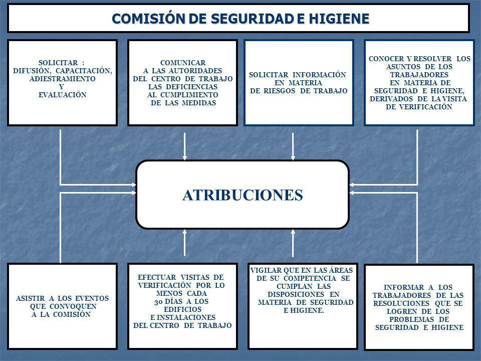 DIRECTIVOS DE LA EMPRESA COMISIÓN SEGURIDAD E HIGIENE SISTEMA DE RECOMENDACIÓN NO CUMPLIDA