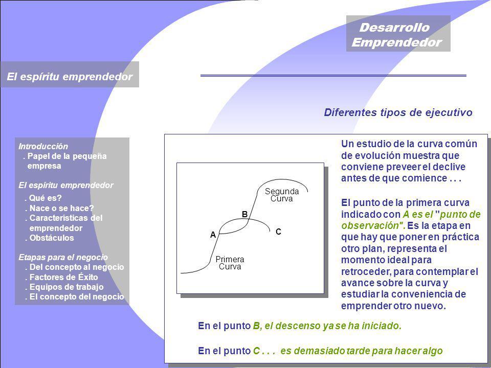 Desarrollo Emprendedor Un estudio de la curva común de evolución muestra que conviene preveer el declive antes de que comience...