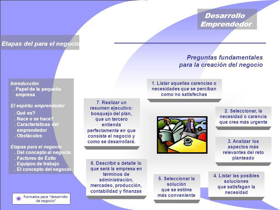 Desarrollo Emprendedor Etapas del para el negocio Introducción.