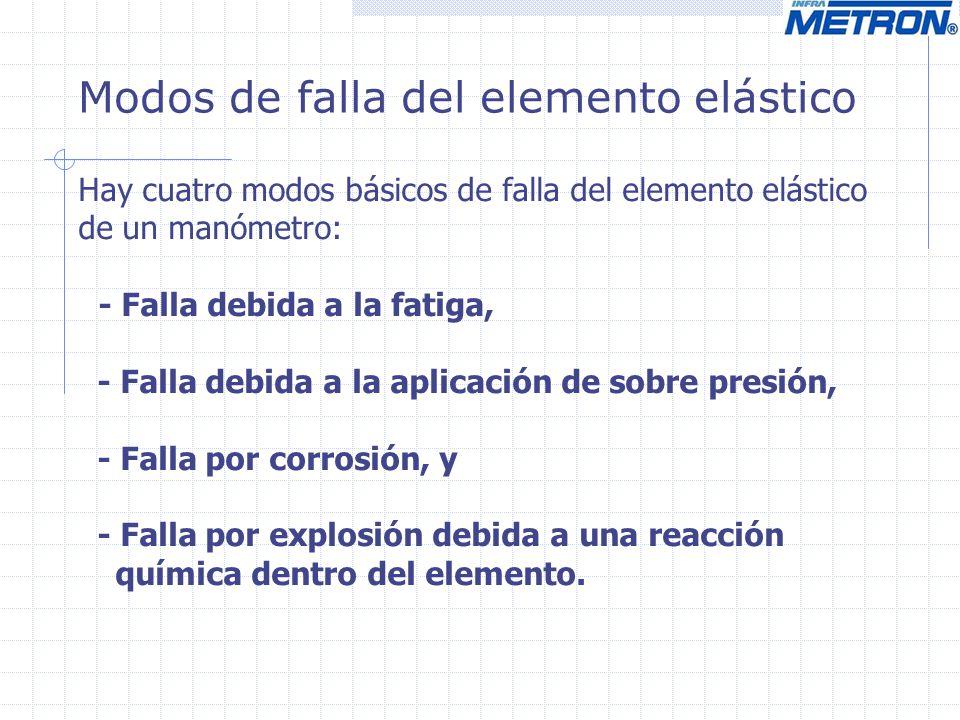 Modos de falla del elemento elástico Hay cuatro modos básicos de falla del elemento elástico de un manómetro: - Falla debida a la fatiga, - Falla debi