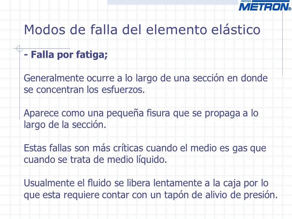Modos de falla del elemento elástico - Falla por fatiga; Generalmente ocurre a lo largo de una sección en donde se concentran los esfuerzos. Aparece c