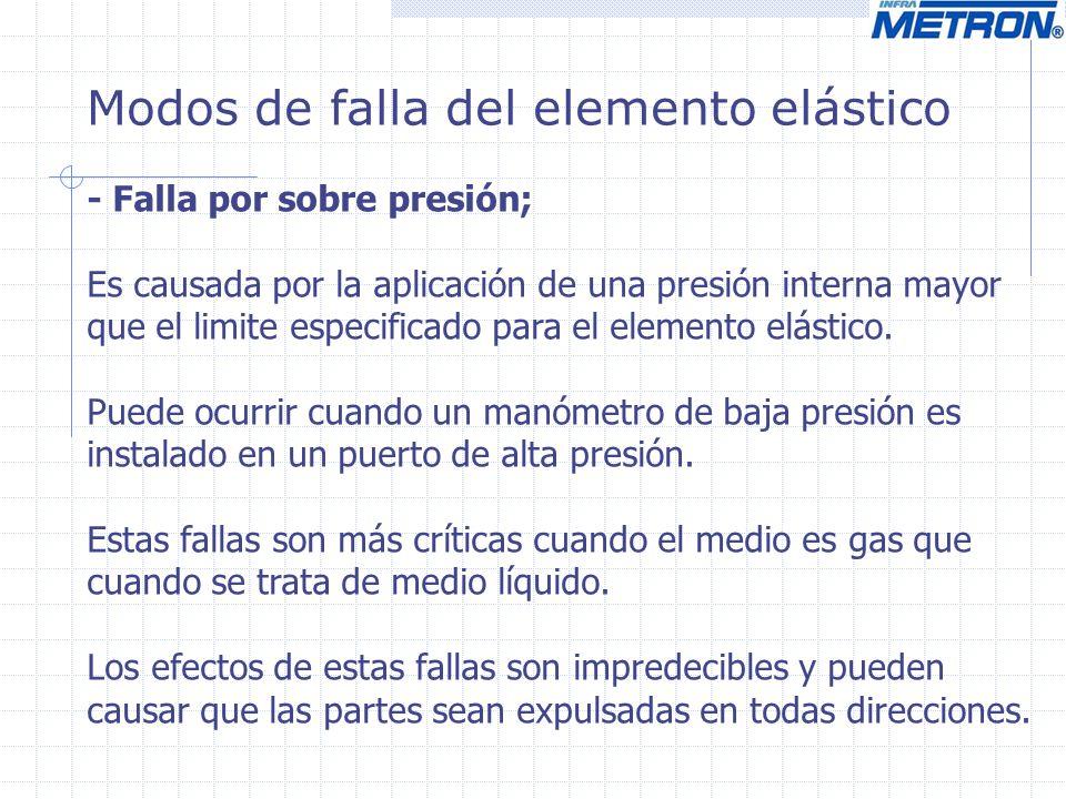 Modos de falla del elemento elástico - Falla por sobre presión; Es causada por la aplicación de una presión interna mayor que el limite especificado p