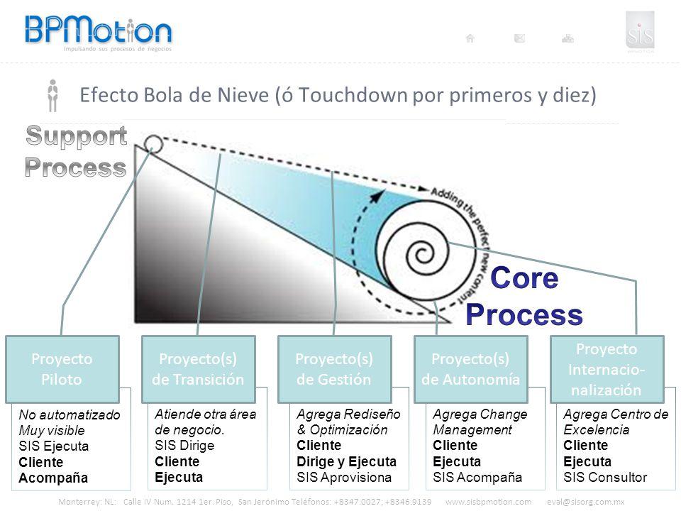 Monterrey: NL: Calle IV Num. 1214 1er. Piso, San Jerónimo Teléfonos: +8347.0027; +8346.9139 www.sisbpmotion.com eval@sisorg.com.mx Efecto Bola de Niev