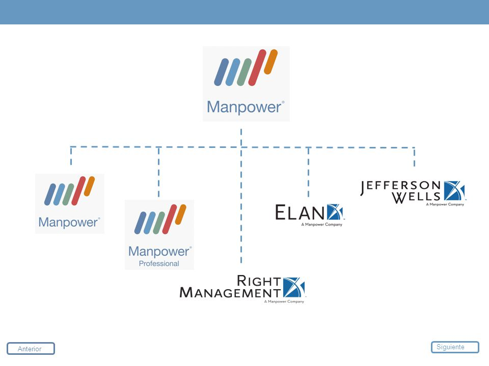 Manpower MECARD Industrial Payrolling Online Contact Services Executive Promociones Anterior Siguiente
