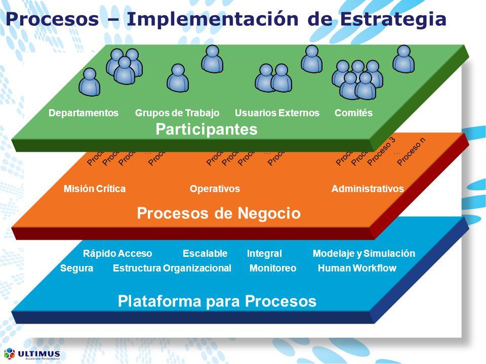 Procesos – Implementación de Estrategia Plataforma para Procesos Segura Rápido AccesoEscalable Integral Human Workflow Modelaje y Simulación Estructura OrganizacionalMonitoreo Procesos de Negocio Misión CríticaOperativosAdministrativos Proceso 1Proceso 2Proceso 3Proceso n … Proceso 1Proceso 2Proceso 3Proceso n … Proceso 1Proceso 2Proceso 3Proceso n … Participantes DepartamentosGrupos de TrabajoComitésUsuarios Externos