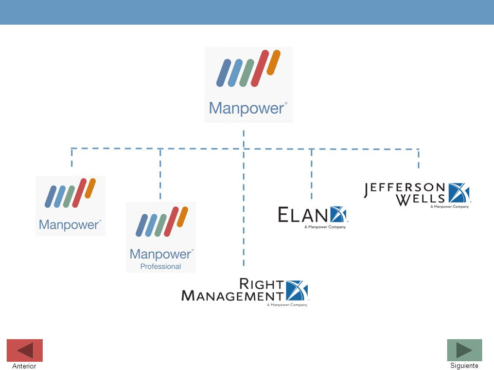 Manpower MECARD Industrial Payrolling Online Contact Services Executive Promociones Siguiente Anterior