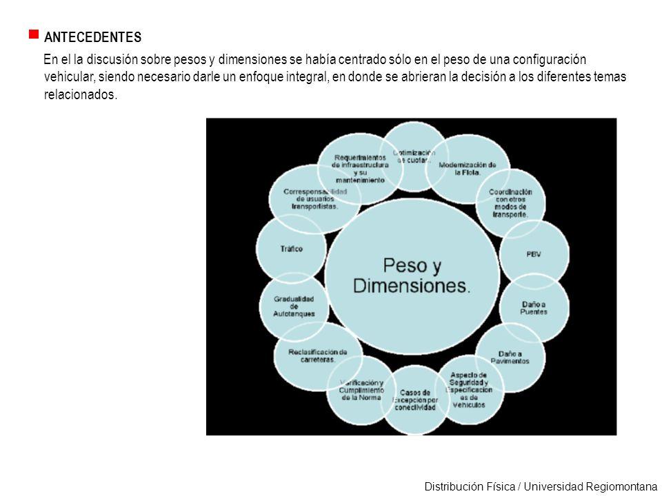Distribución Física / Universidad Regiomontana ANTECEDENTES En el la discusión sobre pesos y dimensiones se había centrado sólo en el peso de una conf