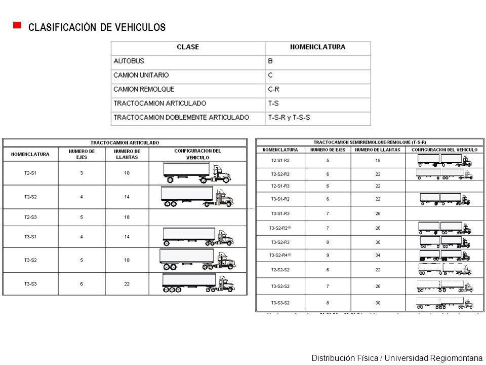 Distribución Física / Universidad Regiomontana TRAMOS CARRETEROS 45Libramiento Oriente SLP Se autorizará la circulación con los pesos y dimensiones máximas de todas las unidades vehiculares autorizadas en esta Norma.