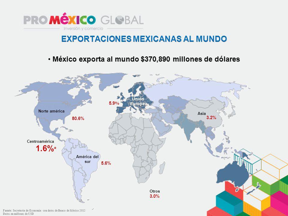 Centroamérica América del sur Unión Europea Europea Asia Otros Norte américa 80.6% 5.6% 1.6% * 5.9% 3.2% 3.0% Fuente: Secretaria de Economía con datos