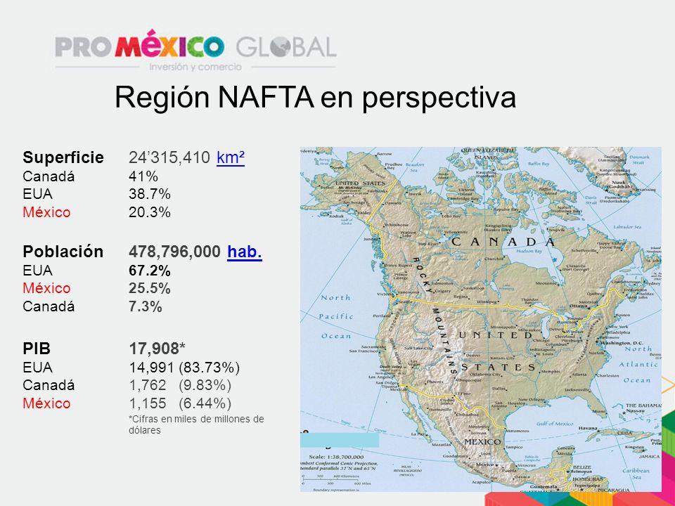 Región NAFTA en perspectiva Superficie Canadá EUA México 24315,410 km²km² 41% 38.7% 20.3% Población EUA México Canadá 478,796,000 hab.hab. 67.2% 25.5%